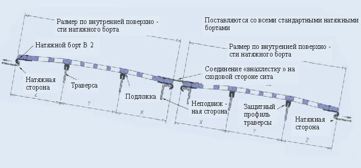 Износостойкие просеивающие поверхности (СИТА)