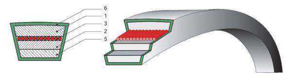 Ремень клиновой приводной Д(Г) 2500 для ПБШ-200