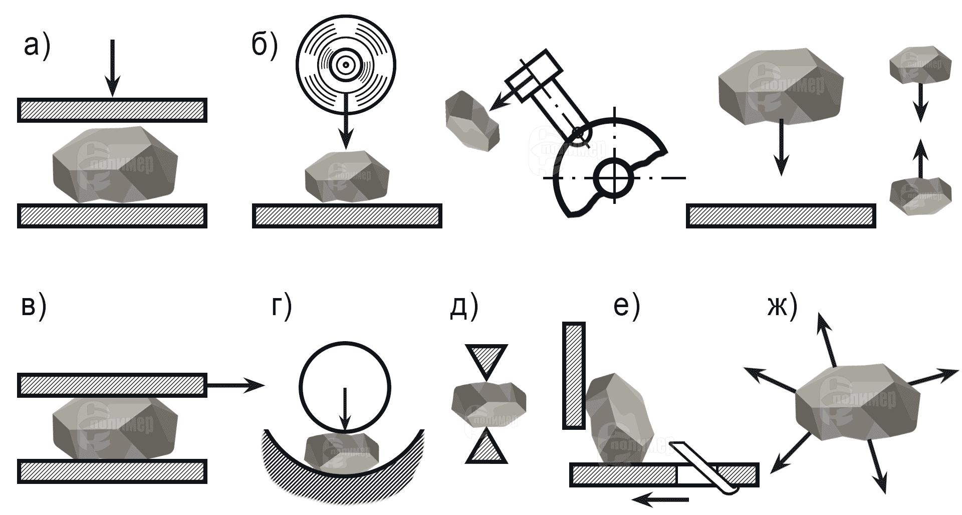 измельчение породы на дробилках и мельницах