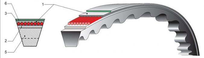Узкий клиновой ремень 8V-5080 USA-Standart RMA/MRTA